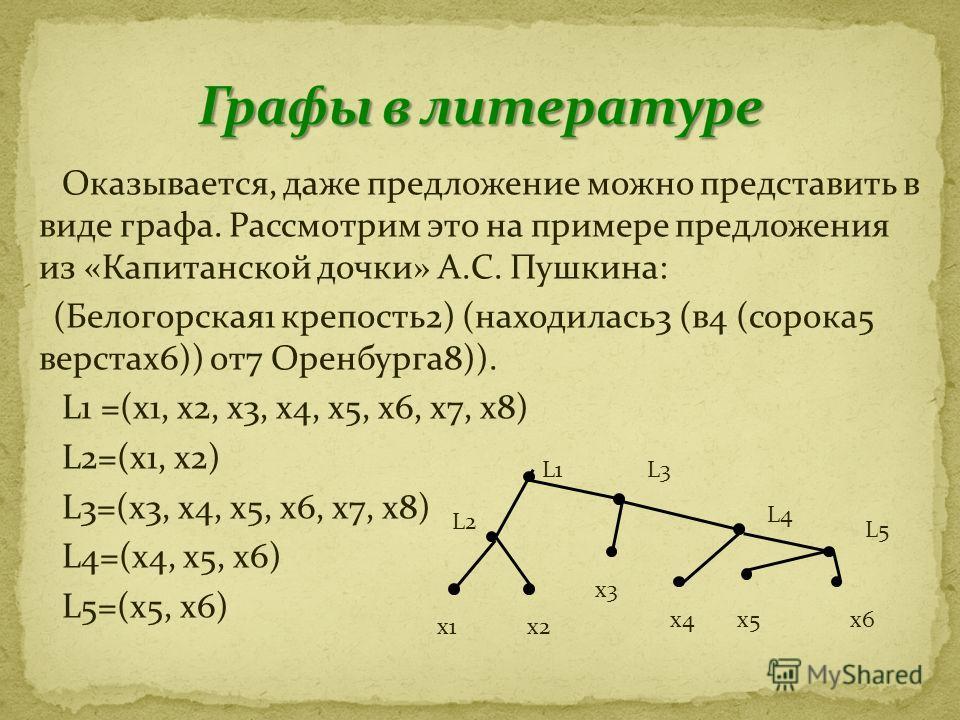 Оказывается, даже предложение можно представить в виде графа. Рассмотрим это на примере предложения из «Капитанской дочки» А.С. Пушкина: (Белогорская 1 крепость 2) (находилась 3 (в 4 (сорока 5 верстах 6)) от 7 Оренбурга 8)). L1 =(x1, x2, x3, x4, x5,