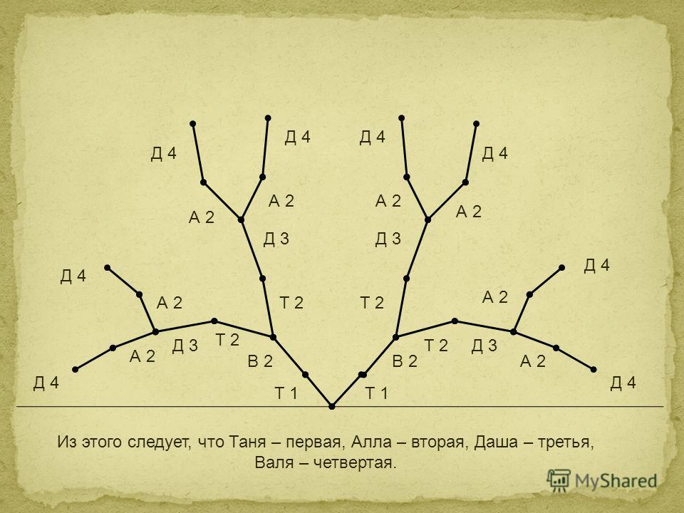 Из этого следует, что Таня – первая, Алла – вторая, Даша – третья, Валя – четвертая. Т 1 В 2 Т 2 Д 3 А 2 Д 4