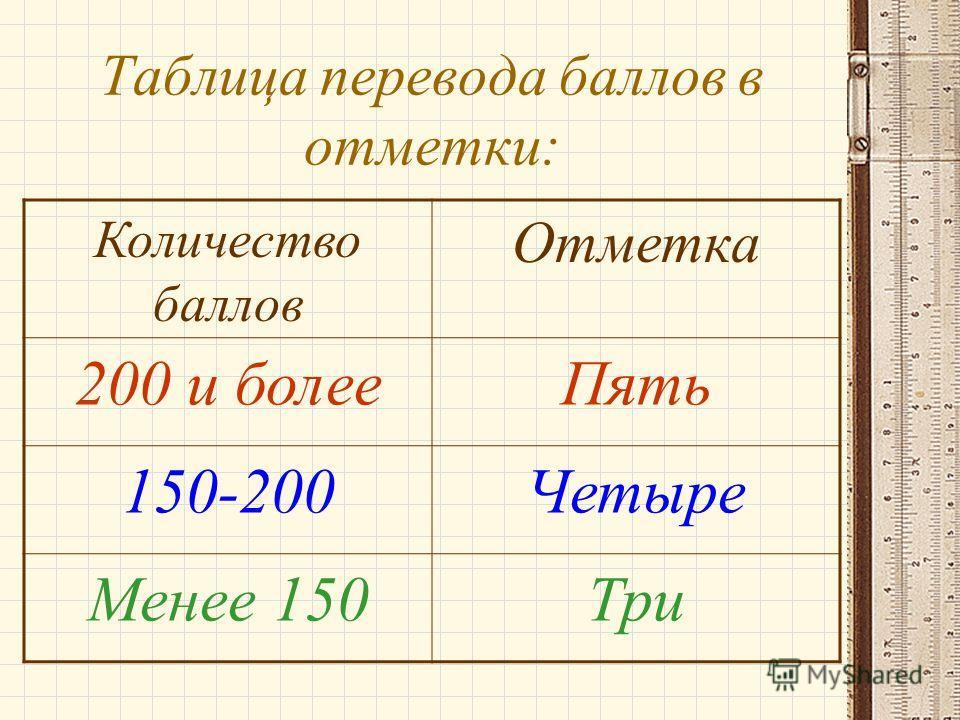 Таблица перевода баллов в отметки: Количество баллов Отметка 200 и более Пять 150-200Четыре Менее 150Три