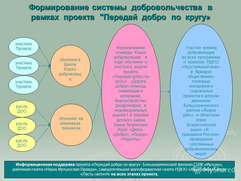 Формирование системы добровольчества в рамках проекта