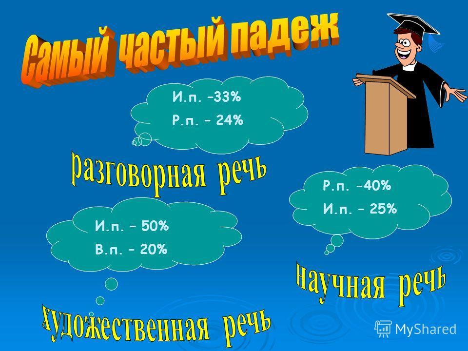 И.п. – 50% В.п. – 20% И.п. –33% Р.п. – 24% Р.п. -40% И.п. – 25%