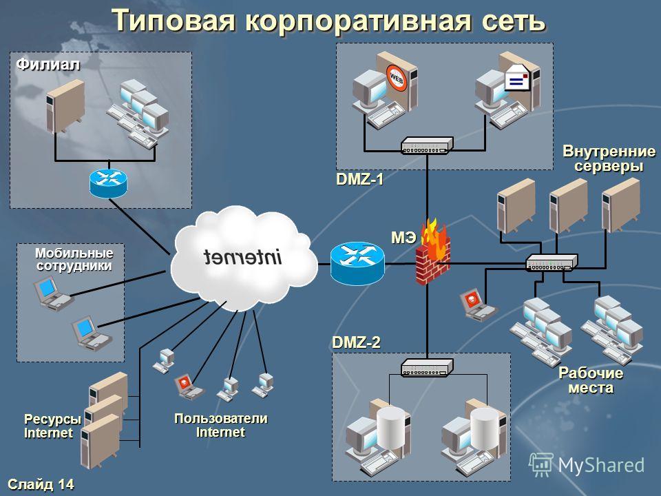 Слайд 14 DMZ-2 DMZ-1 Типовая корпоративная сеть Внутренние серверы Рабочие места Филиал Мобильные сотрудники РесурсыInternet Пользователи Internet МЭ