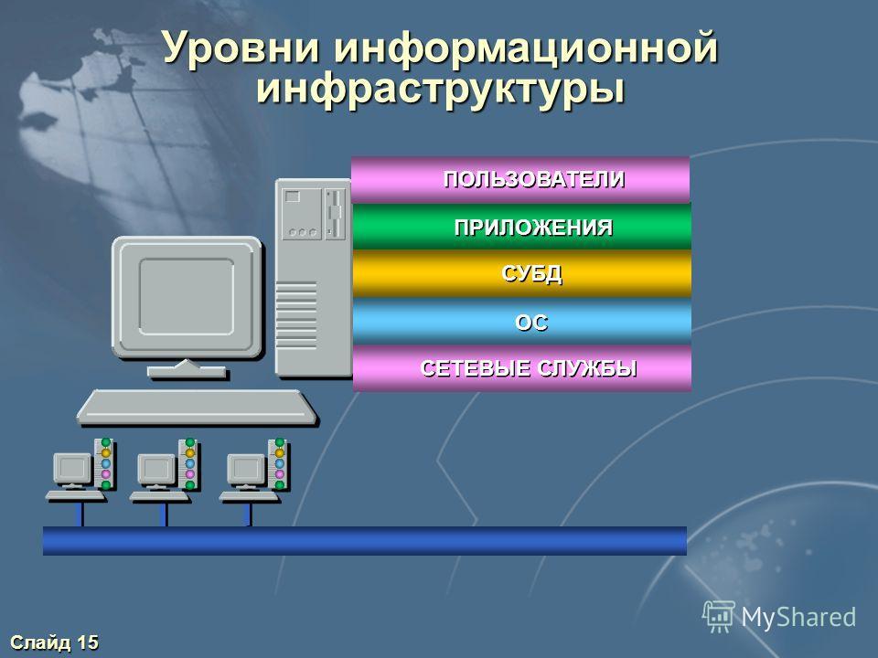 Слайд 15 Уровни информационной инфраструктуры ПРИЛОЖЕНИЯ СУБД ОС СЕТЕВЫЕ СЛУЖБЫ ПОЛЬЗОВАТЕЛИ