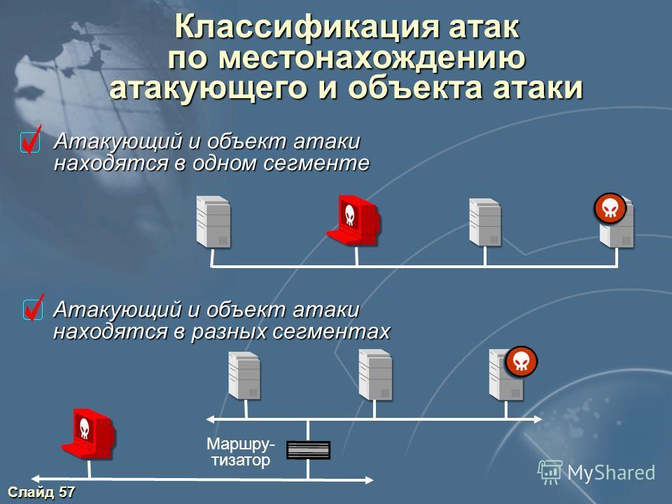 Слайд 57 Классификация атак по местонахождению атакующего и объекта атаки Атакующий и объект атаки находятся в одном сегменте Атакующий и объект атаки находятся в разных сегментах Маршру- тизатор