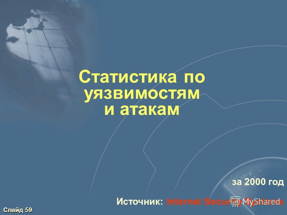Слайд 59 Статистика по уязвимостям и атакам за 2000 год Источник: Internet Security Systems