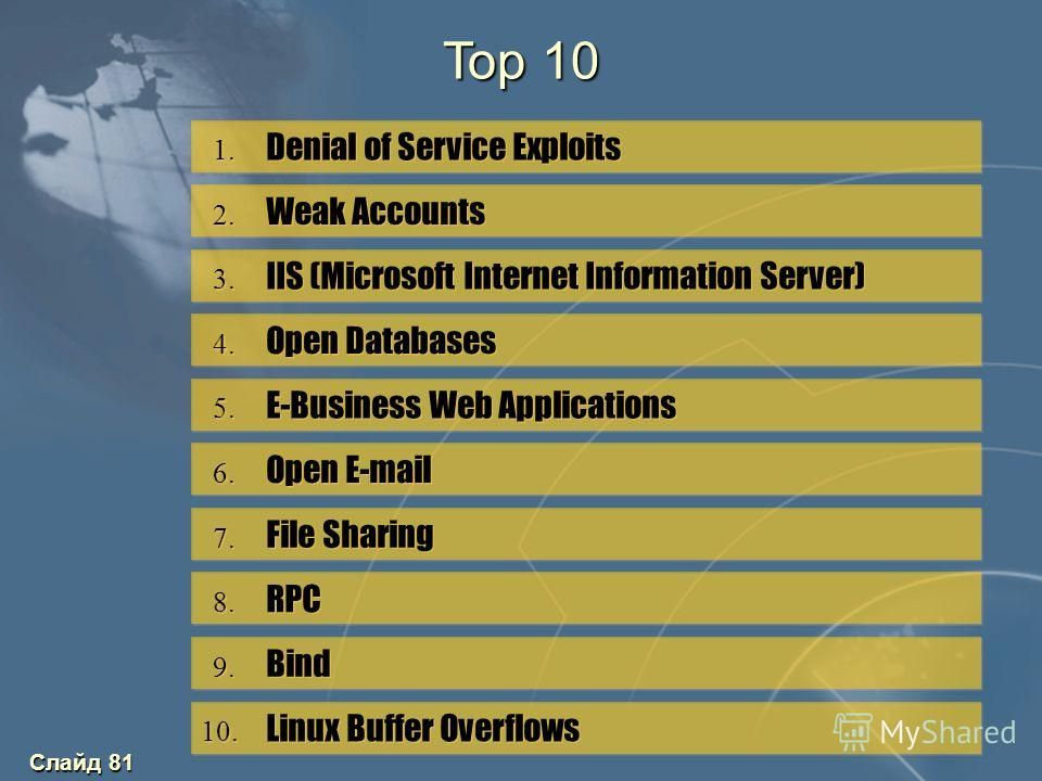 Слайд 81 1. Denial of Service Exploits 2. Weak Accounts 3. IIS (Microsoft Internet Information Server) 4. Open Databases 5. E-Business Web Applications 6. Open E-mail 7. File Sharing 8. RPC 9. Bind 10. Linux Buffer Overflows Top 10
