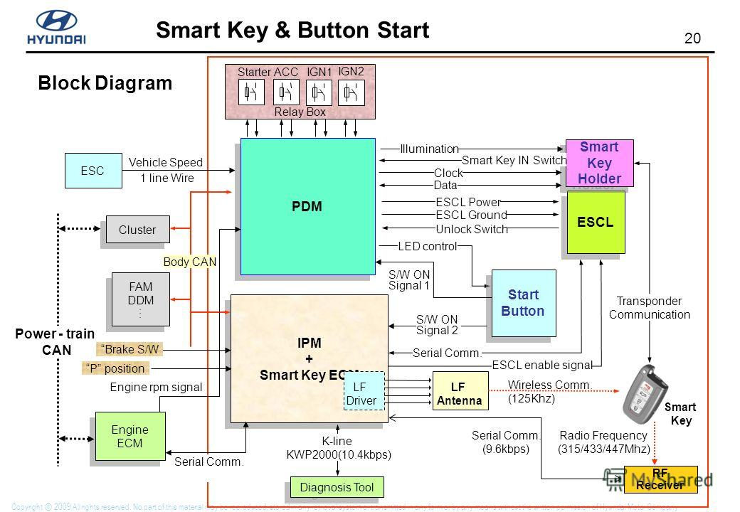 19 Smart Key & Button Start Copyright 2009 All rights reserved. No part of this material may be reproduced, stored in any retrieval system or transmitted in any form or by any means without the written permission of Hyundai Motor Company. Welcome lig