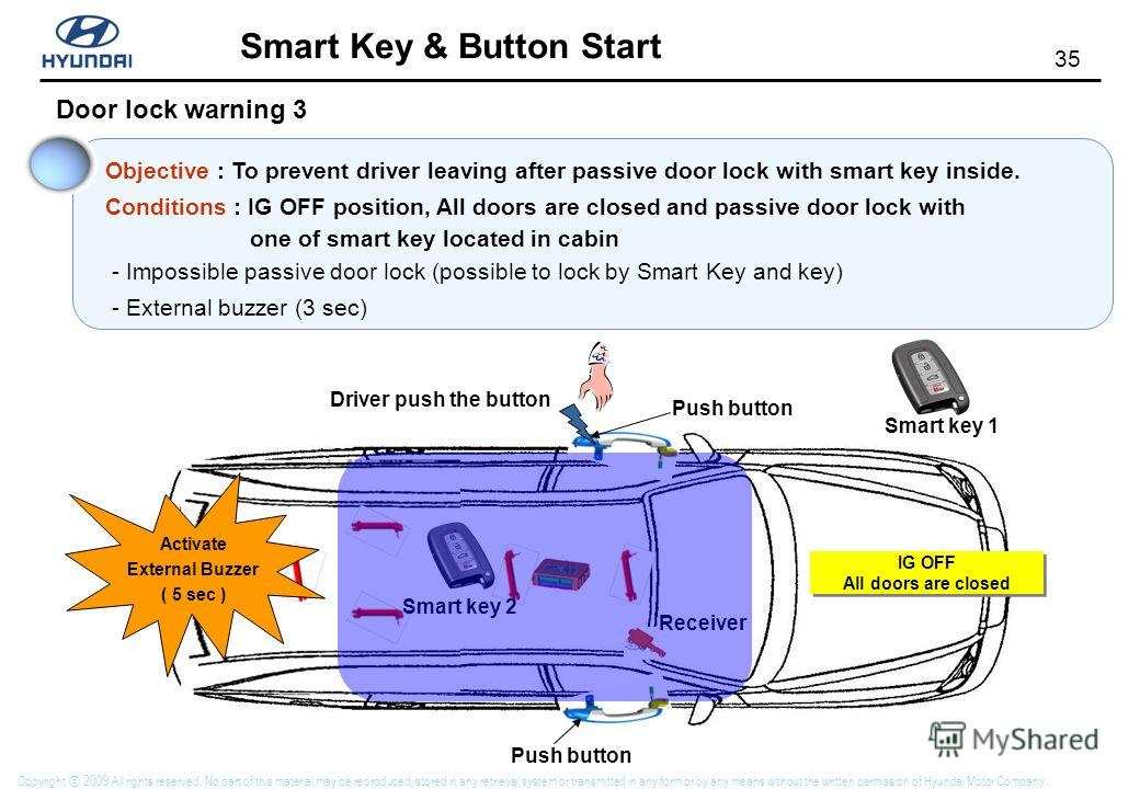 34 Smart Key & Button Start Copyright 2009 All rights reserved. No part of this material may be reproduced, stored in any retrieval system or transmitted in any form or by any means without the written permission of Hyundai Motor Company. Door lock w