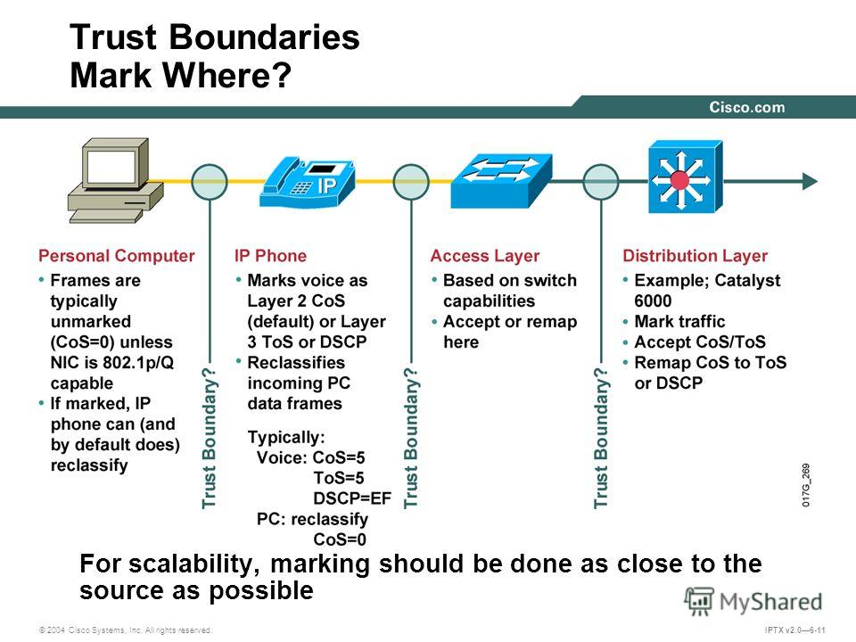 © 2004 Cisco Systems, Inc. All rights reserved. IPTX v2.06-11 Trust Boundaries Mark Where? For scalability, marking should be done as close to the source as possible
