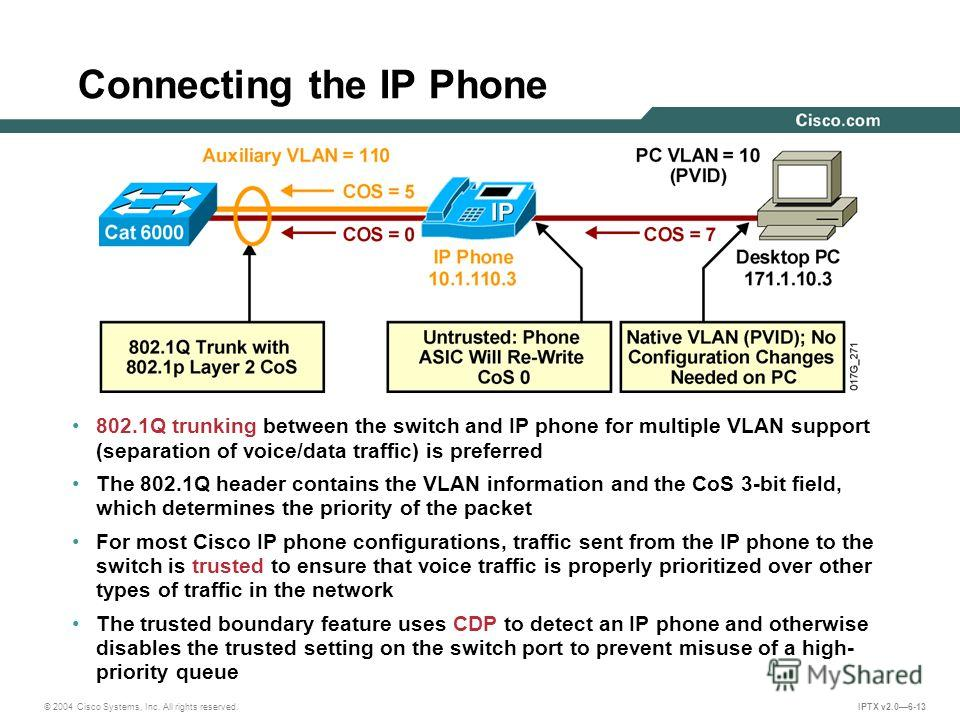 © 2004 Cisco Systems, Inc. All rights reserved. IPTX v2.06-13 Connecting the IP Phone 802.1Q trunking between the switch and IP phone for multiple VLAN support (separation of voice/data traffic) is preferred The 802.1Q header contains the VLAN inform