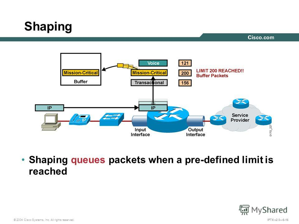 © 2004 Cisco Systems, Inc. All rights reserved. IPTX v2.06-16 Shaping Shaping queues packets when a pre-defined limit is reached