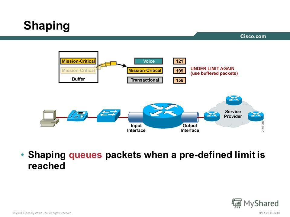 © 2004 Cisco Systems, Inc. All rights reserved. IPTX v2.06-19 Shaping Shaping queues packets when a pre-defined limit is reached