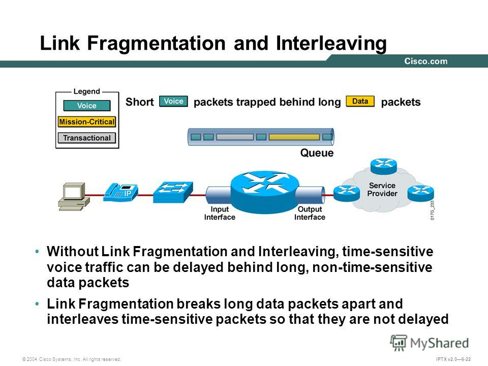 © 2004 Cisco Systems, Inc. All rights reserved. IPTX v2.06-22 Link Fragmentation and Interleaving Without Link Fragmentation and Interleaving, time-sensitive voice traffic can be delayed behind long, non-time-sensitive data packets Link Fragmentation