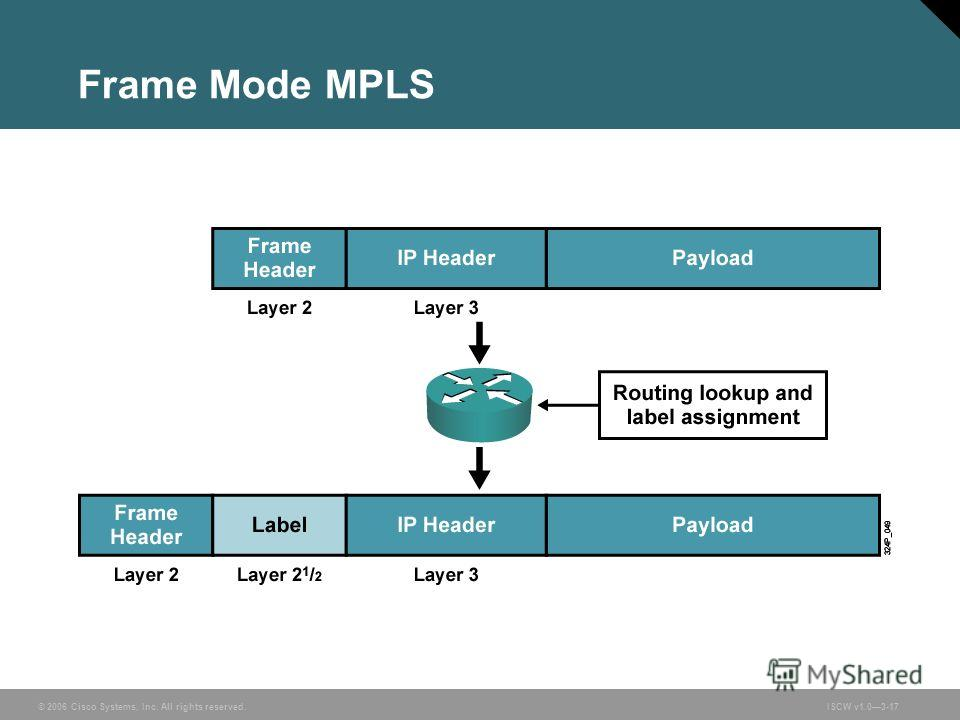 © 2006 Cisco Systems, Inc. All rights reserved.ISCW v1.03-17 Frame Mode MPLS