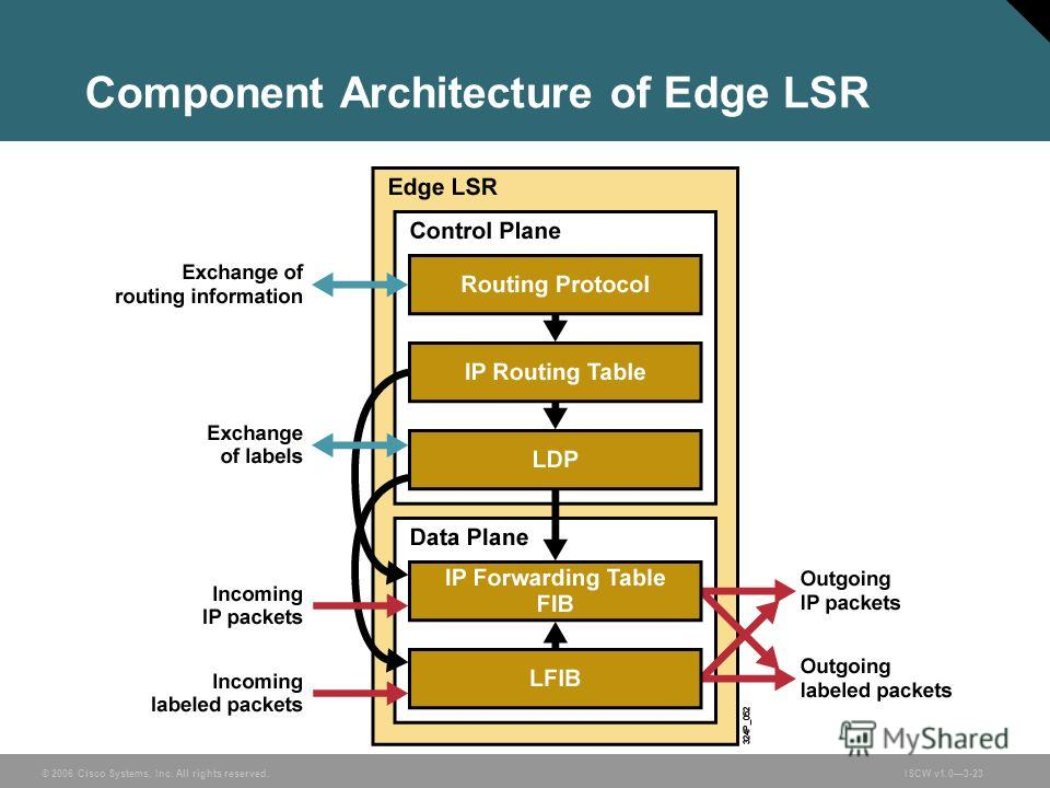 © 2006 Cisco Systems, Inc. All rights reserved.ISCW v1.03-23 Component Architecture of Edge LSR