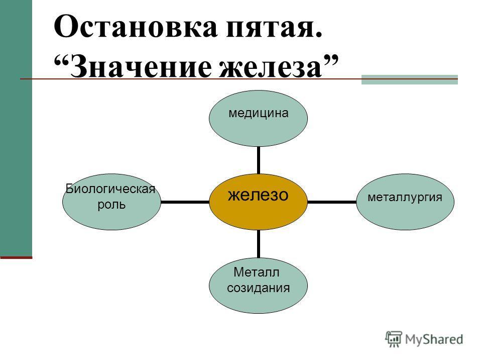 Остановка пятая. Значение железа железо медицина металлургия Металл созидания Биологическая роль