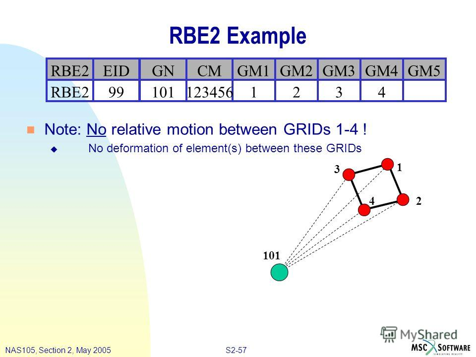 S2-57NAS105, Section 2, May 2005 RBE2 Example n Note: No relative motion between GRIDs 1-4 ! u No deformation of element(s) between these GRIDs 32RBE24110199123456 GM5GM3GM2RBE2GM4GM1GNEIDCM 1 3 2 101 4