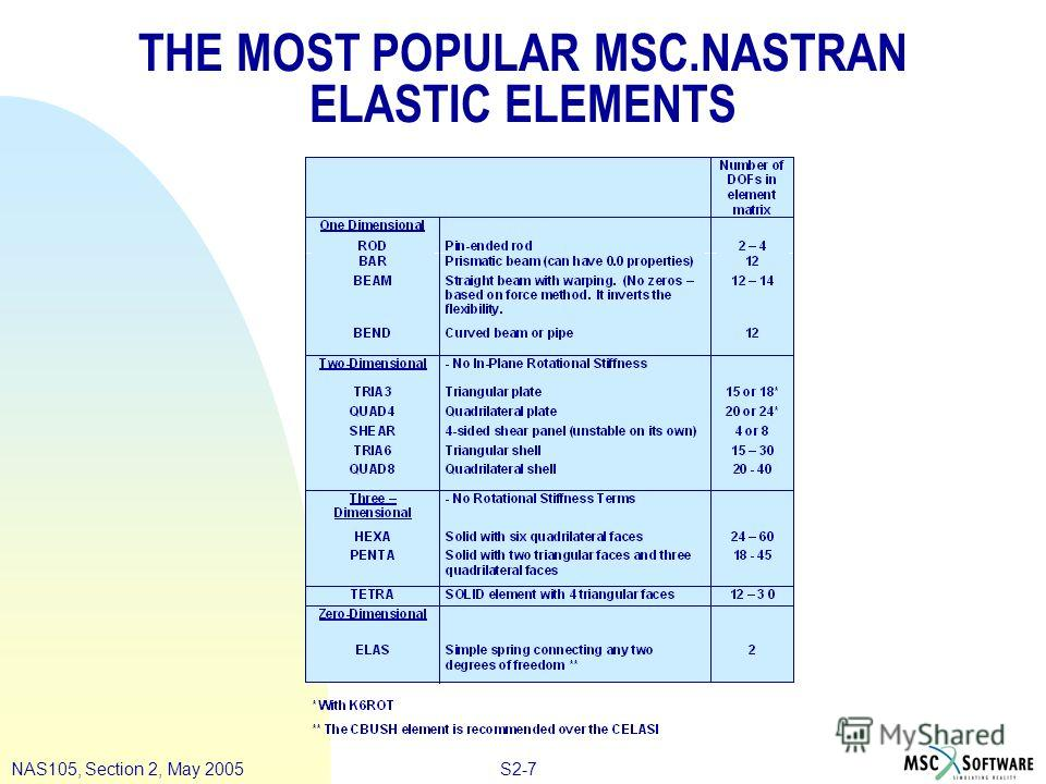 S2-7NAS105, Section 2, May 2005 THE MOST POPULAR MSC.NASTRAN ELASTIC ELEMENTS