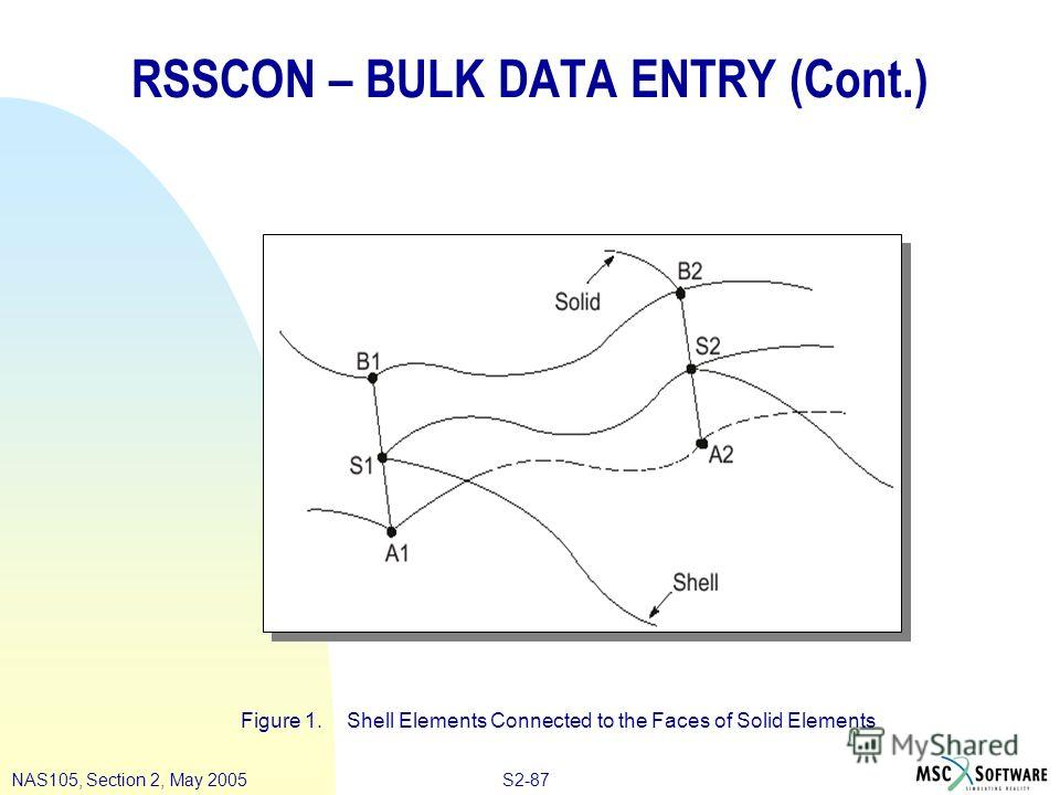 S2-87NAS105, Section 2, May 2005 RSSCON – BULK DATA ENTRY (Cont.) Figure 1. Shell Elements Connected to the Faces of Solid Elements