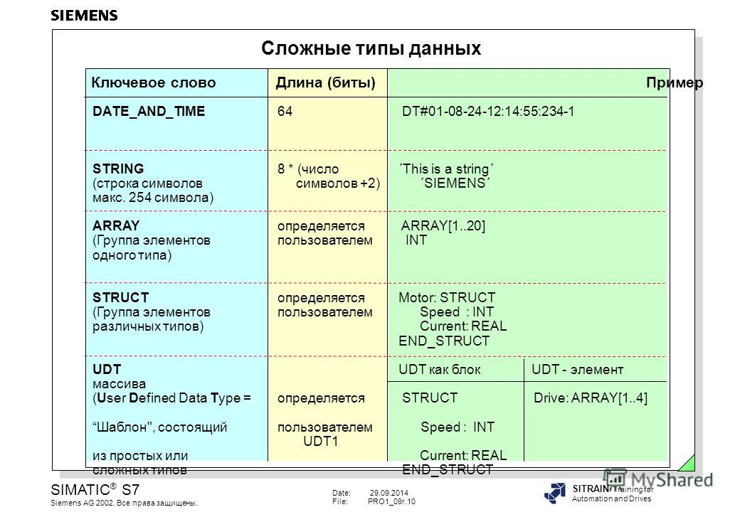 Date: 29.09.2014 File:PRO1_09r.10 SIMATIC ® S7 Siemens AG 2002. Все права защищены. SITRAIN Training for Automation and Drives Сложные типы данных Ключевое слово Длина (биты)Пример DATE_AND_TIME64 DT#01-08-24-12:14:55:234-1 STRING8 * (число ´This is