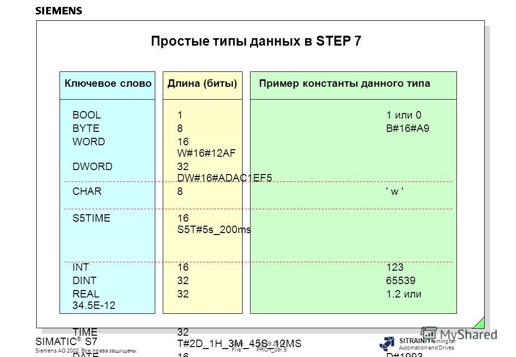 Date: 29.09.2014 File:PRO1_09r.5 SIMATIC ® S7 Siemens AG 2002. Все права защищены. SITRAIN Training for Automation and Drives Простые типы данных в STEP 7 BOOL11 или 0 BYTE8B#16#A9 WORD16 W#16#12AF DWORD32 DW#16#ADAC1EF5 CHAR8' w ' S5TIME16 S5T#5s_20