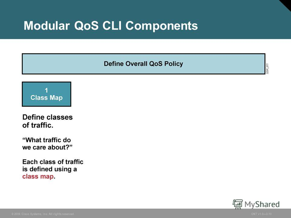 © 2006 Cisco Systems, Inc. All rights reserved.ONT v1.03-10 Modular QoS CLI Components