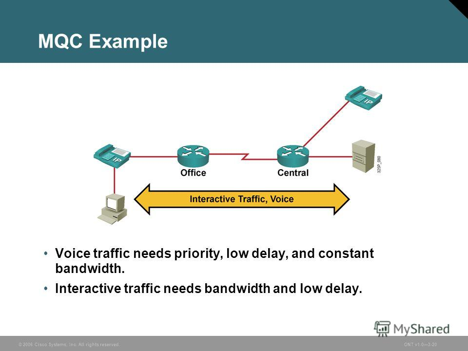 © 2006 Cisco Systems, Inc. All rights reserved.ONT v1.03-20 MQC Example Voice traffic needs priority, low delay, and constant bandwidth. Interactive traffic needs bandwidth and low delay.