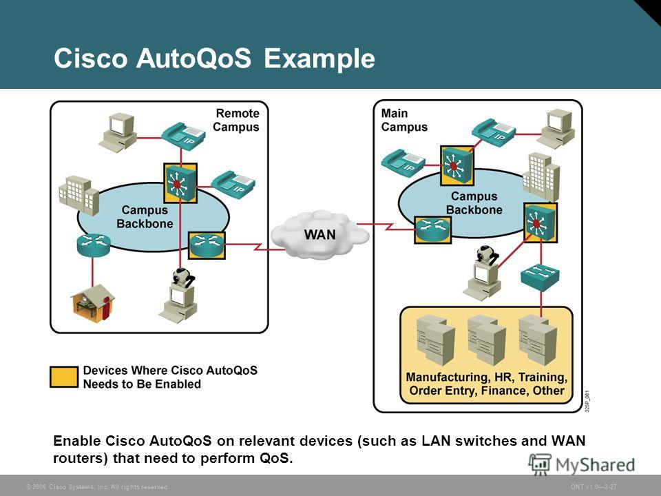 © 2006 Cisco Systems, Inc. All rights reserved.ONT v1.03-27 Cisco AutoQoS Example Enable Cisco AutoQoS on relevant devices (such as LAN switches and WAN routers) that need to perform QoS.