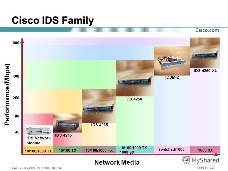 © 2004, Cisco Systems, Inc. All rights reserved. CSIDS 4.13-27 Cisco IDS Family Performance (Mbps) Network Media Cisco IDS Family IDSM-2 IDS 4235 IDS 4250 IDS 4215 IDS 4250 XL 45 1000 400 80 250 IDS Network Module 10/100/1000 TX 1000 SX 10/100 TX 100