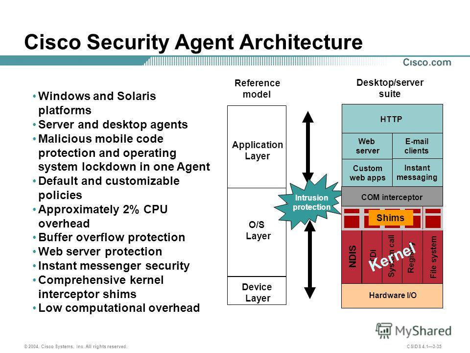 © 2004, Cisco Systems, Inc. All rights reserved. CSIDS 4.13-35 Cisco Security Agent Architecture Shim Reference model Application Layer O/S Layer Device Layer Intrusion protection HTTP Web server Custom web apps Desktop/server suite Instant messaging