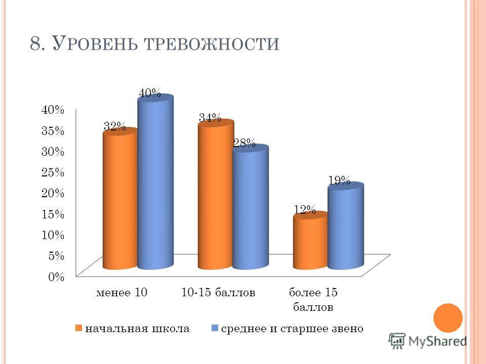 8. У РОВЕНЬ ТРЕВОЖНОСТИ