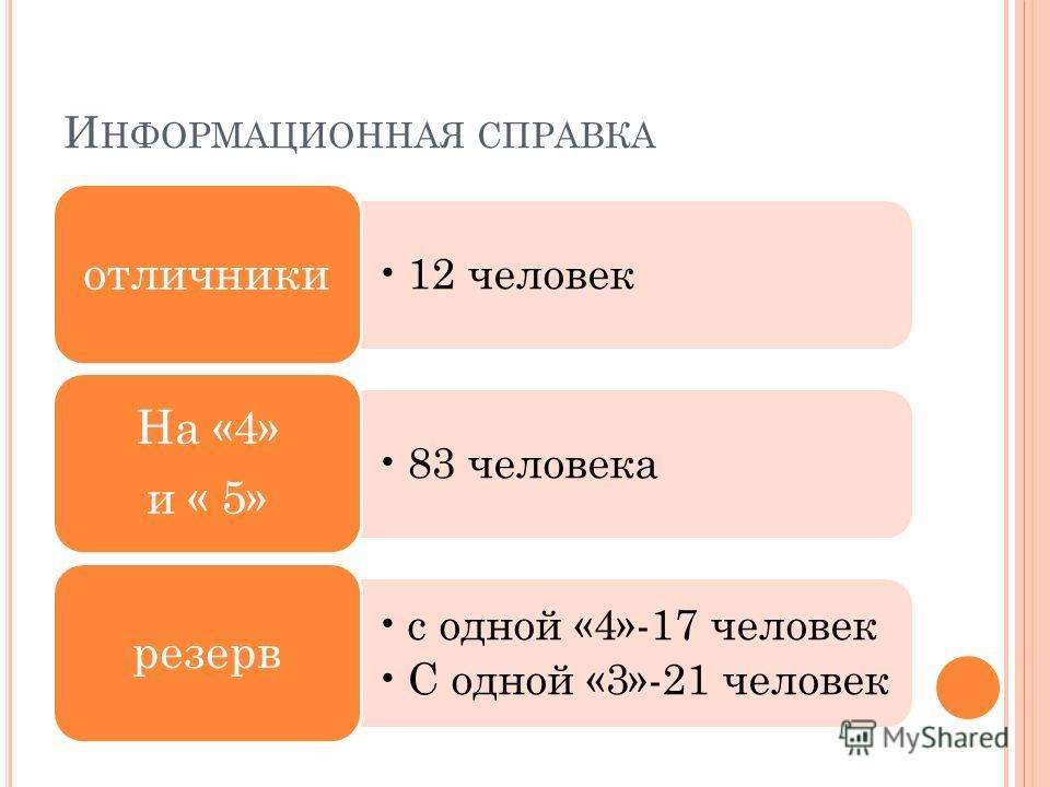 И НФОРМАЦИОННАЯ СПРАВКА 12 человек отличники 83 человека На «4» и « 5» с одной «4»-17 человек С одной «3»-21 человек резерв