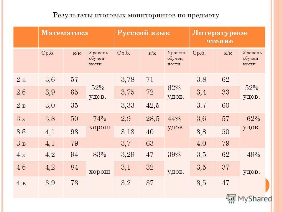 Результаты итоговых мониторингов по предмету Математика Русский язык Литературное чтение Ср.б. к/к Уровень обученности Ср.б. к/к Уровень обученности Ср.б. к/к Уровень обученности 2 а 3,6 57 52% удов. 3,78 71 62% удов. 3,8 62 52% удов. 2 б 3,9 65 3,75