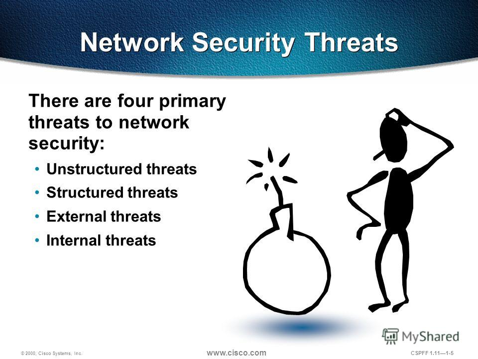 © 2000, Cisco Systems, Inc. www.cisco.com CSPFF 1.111-5 Network Security Threats There are four primary threats to network security: Unstructured threats Structured threats External threats Internal threats