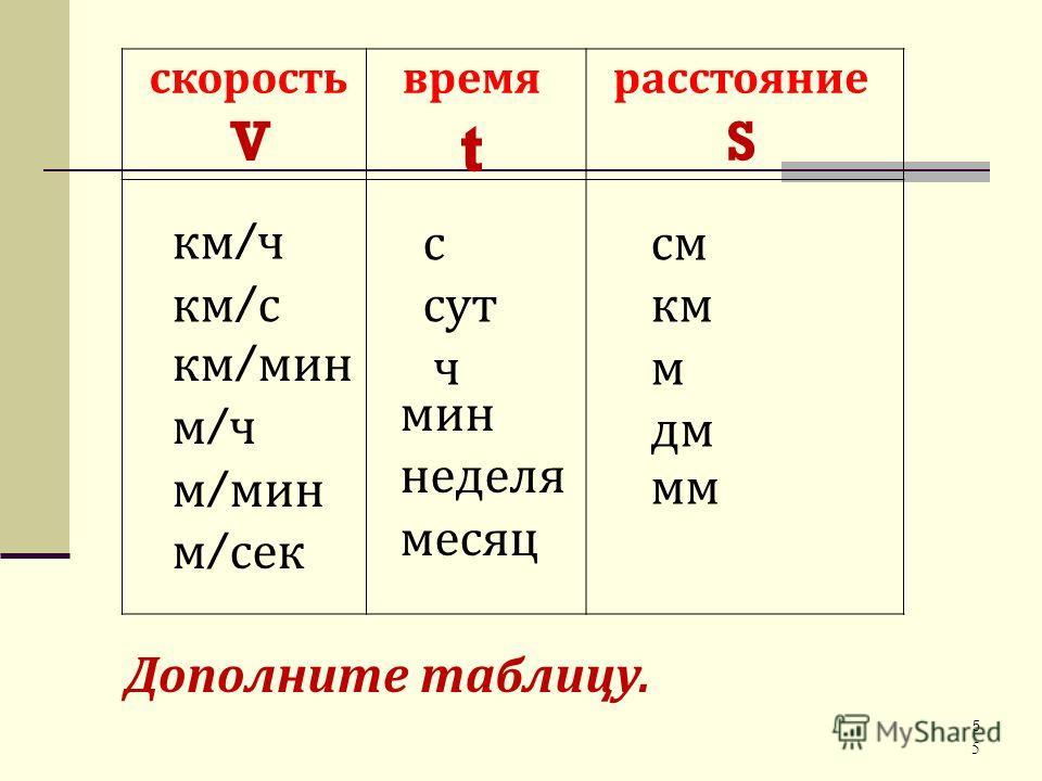 5 скорость V время t расстояние S км / ч км / с км / мин м / ч м / мин м / сек с сут ч мин неделя месяц см км м дм мм Дополните таблицу. 5