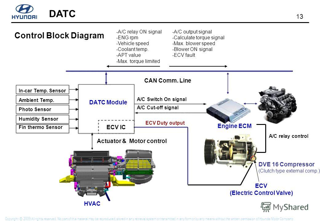13 DATC Copyright 2009 All rights reserved. No part of this material may be reproduced, stored in any retrieval system or transmitted in any form or by any means without the written permission of Hyundai Motor Company. Control Block Diagram ECV (Elec