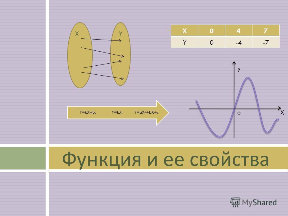 Функция и ее свойства X047 Y0-4-7 y o Х X Y Y=aX 2 +bX+ c Y=kX,Y=kX+b,