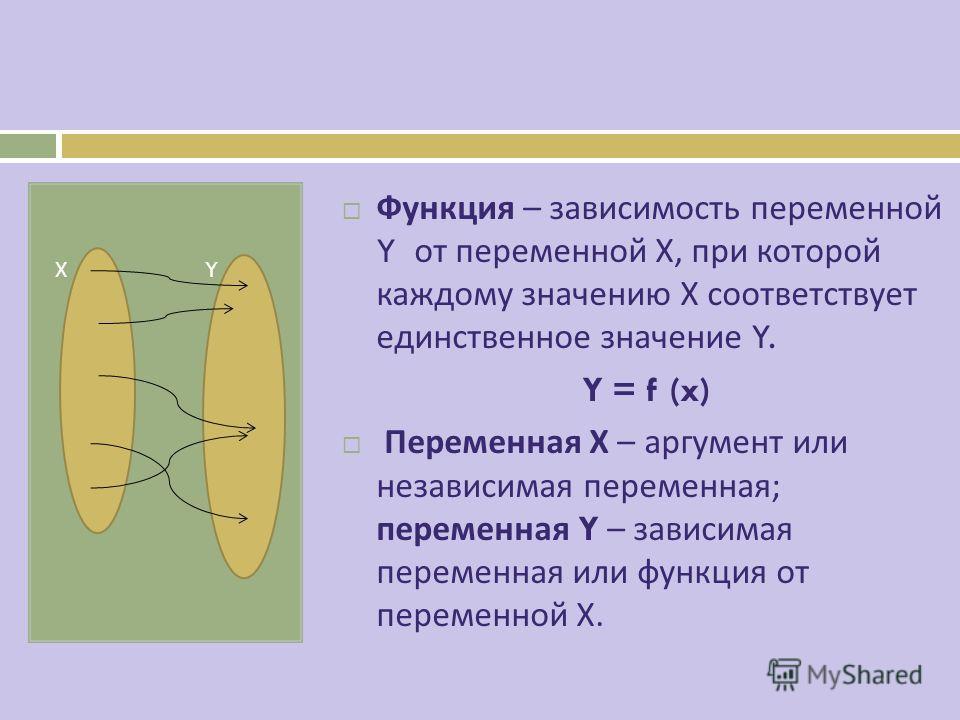 Х Y Функция – зависимость переменной Y от переменной Х, при которой каждому значению Х соответствует единственное значение Y. Y = f (x) Переменная Х – аргумент или независимая переменная ; переменная Y – зависимая переменная или функция от переменной