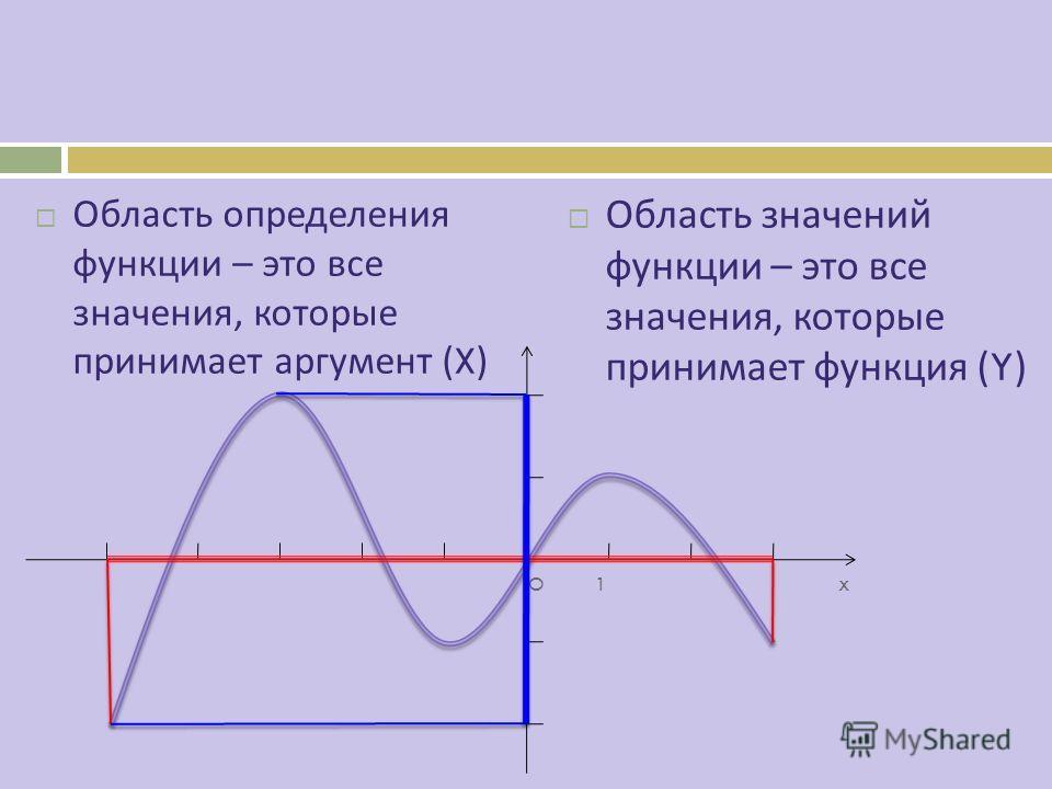 Область определения функции – это все значения, которые принимает аргумент (X) Область значений функции – это все значения, которые принимает функция (Y) O 1 x