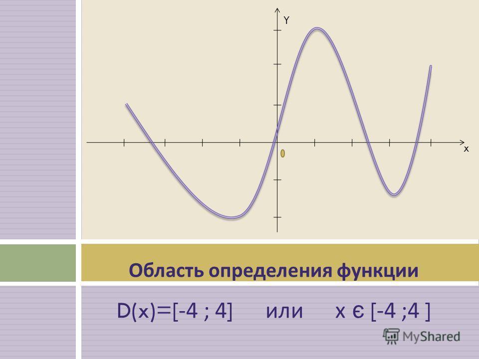 Область определения функции D(x)=[-4 ; 4] или х є [-4 ;4 ] Y x