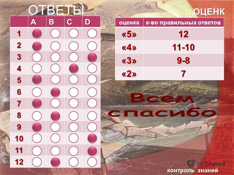 ОТВЕТЫАВСD1 2 3 4 5 6 7 8 9 10 11 12 ОЦЕНК А оценка-во правильных ответов«5»12 «4»11-10 «3»9-8 «2»7 контроль знаний