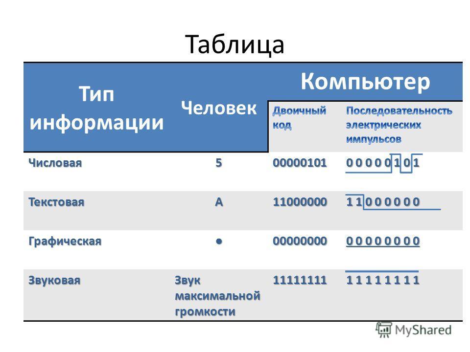 Таблица Тип информации Человек Компьютер Числовая 500000101 0 0 0 0 0 1 0 1 ТекстоваяА11000000 1 1 0 0 0 0 0 0 Графическая 00000000 0 0 0 0 0 0 0 0 Звуковая Звук максимальной громкости 11111111 1 1 1 1 1 1 1 1