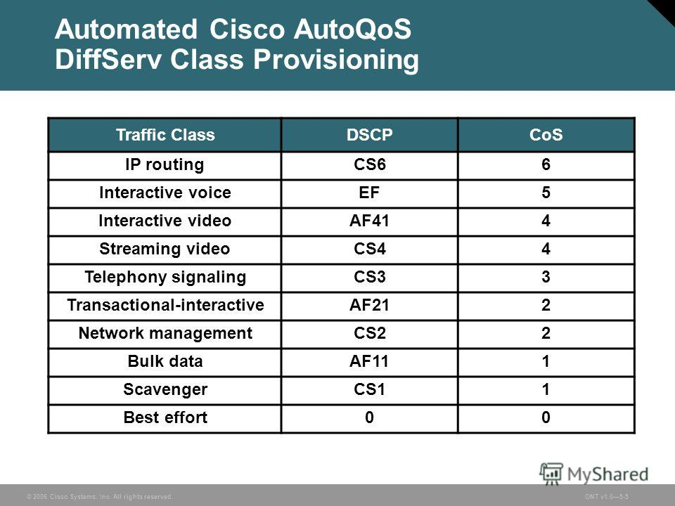 © 2006 Cisco Systems, Inc. All rights reserved.ONT v1.05-5 Automated Cisco AutoQoS DiffServ Class Provisioning Traffic ClassDSCPCoS IP routingCS66 Interactive voiceEF5 Interactive videoAF414 Streaming videoCS44 Telephony signalingCS33 Transactional-i
