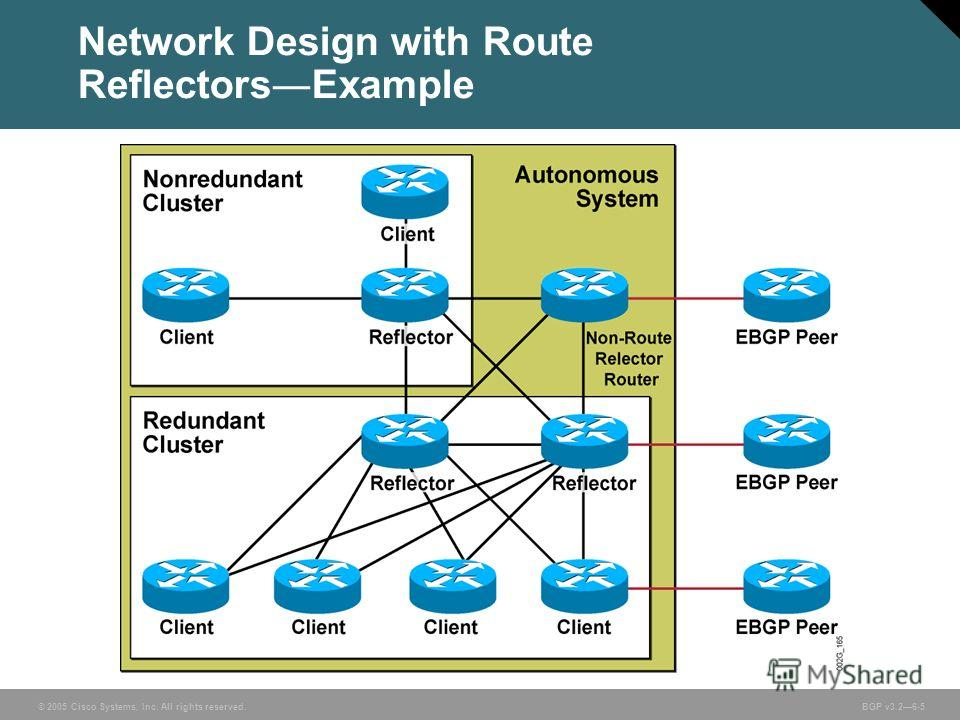 © 2005 Cisco Systems, Inc. All rights reserved. BGP v3.26-5 Network Design with Route Reflectors Example
