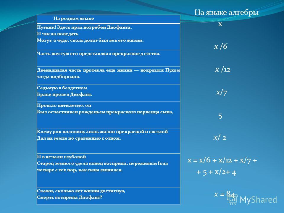 На языке алгебры х х /6 х /12 х/7 5 х/ 2 х = х/6 + х/12 + х/7 + + 5 + х/2+ 4 х = 84 На родном языке Путник! Здесь прах погребен Диофанта. И числа поведать Могут, о чудо, сколь долог был век его жизни. Часть шестую его представляло прекрасное детство.