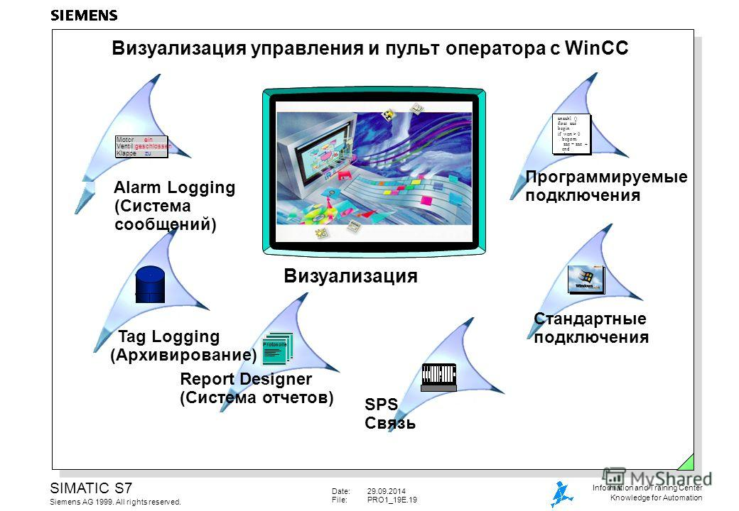 Date:29.09.2014 File:PRO1_19E.19 SIMATIC S7 Siemens AG 1999. All rights reserved. Information and Training Center Knowledge for Automation Визуализация управления и пульт оператора с WinCC anzahl () float zae begin if wert > 0 begom zae = zae + 1 end