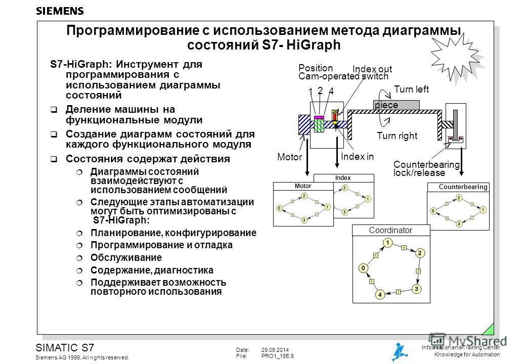 Date:29.09.2014 File:PRO1_19E.6 SIMATIC S7 Siemens AG 1999. All rights reserved. Information and Training Center Knowledge for Automation Программирование с использованием метода диаграммы состояний S7- HiGraph 1 2 4 Position Cam-operated switch Inde