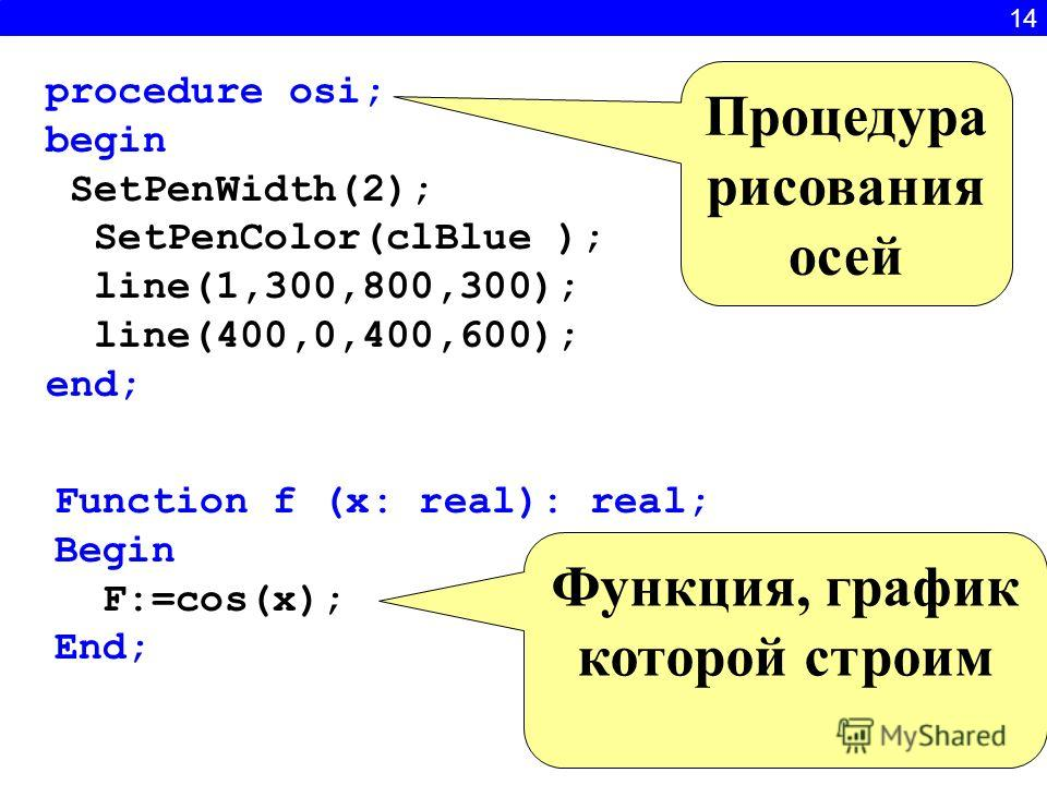 14 procedure osi; begin SetPenWidth(2); SetPenColor(clBlue ); line(1,300,800,300); line(400,0,400,600); end; Function f (x: real): real; Begin F:=cos(x); End; Процедура рисования осей Функция, график которой строим