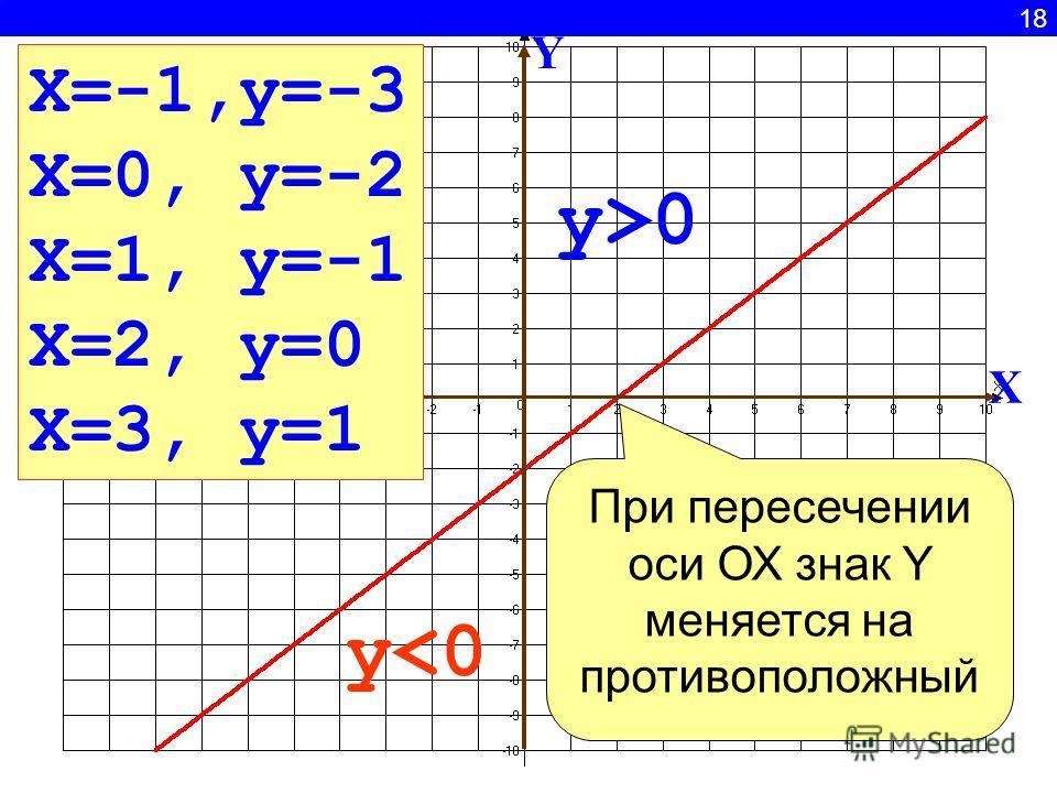 18 X Y y>0 y