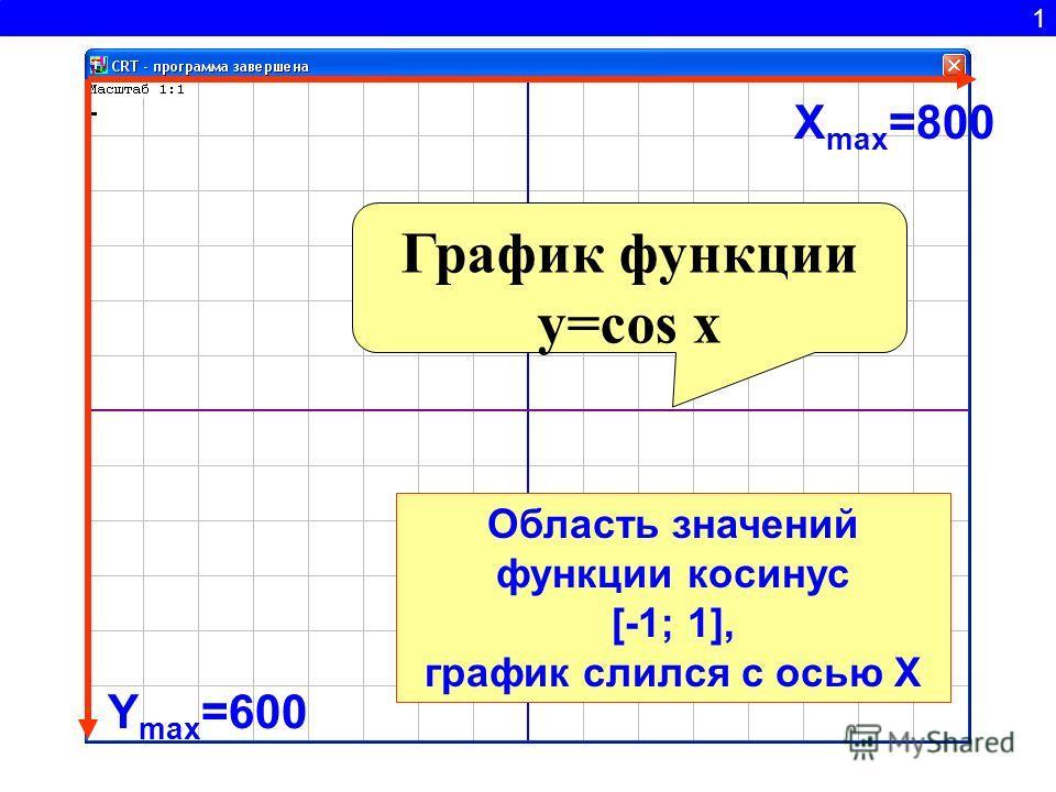 1 Y max =600 X max =800 График функции y=cos x Область значений функции косинус [-1; 1], график слился с осью Х